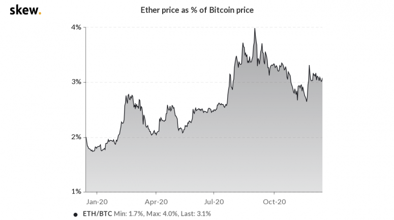skew_ether_price_as__of_bitcoin_price