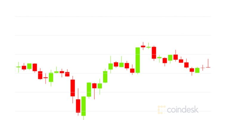 Market Cover: Bitcoin Recuperates to $18.2 K While Market Characteristics Juice DeFi Overall Secured