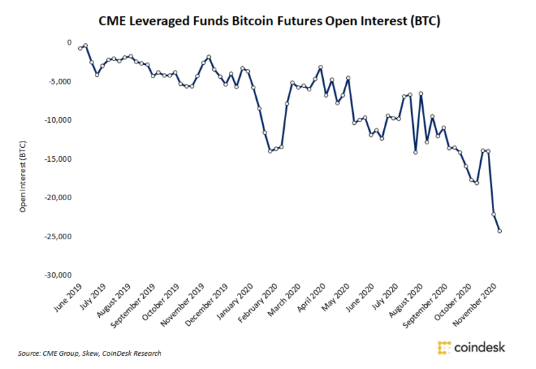 CME Leveraged Funds Dual Down on Shorts as Bitcoin Preserves $19,000