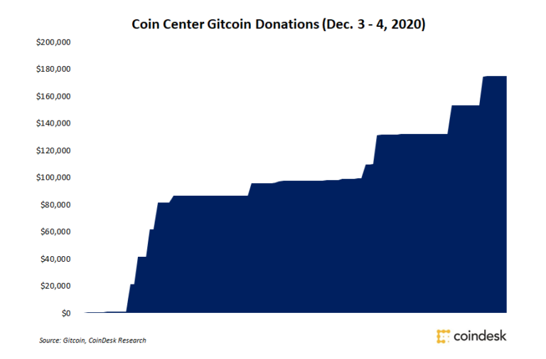 Coin Facility Donations Top $100K Well Worth of Dai Complying With Anti-Stablecoin Expense Proposition