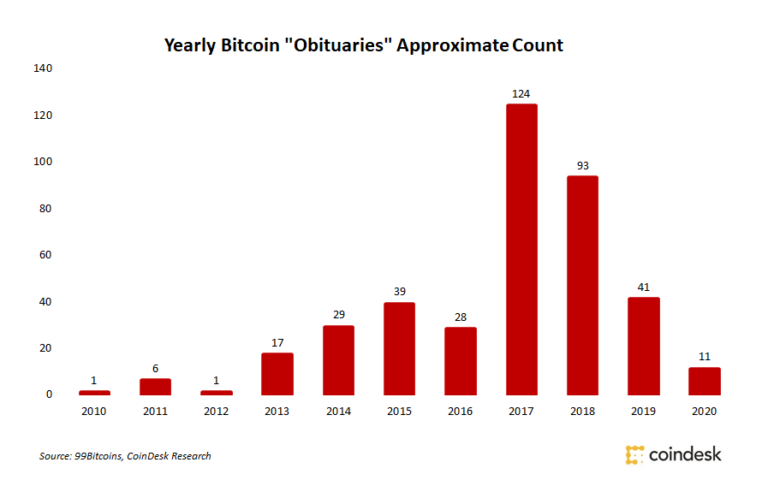 2020 Saw the Fewest Bitcoin 'Obituaries' in 8 Years