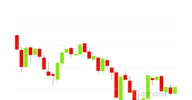 Market Wrap: Bitcoin Plunges to $30.3 K as Options Traders Bet on Sub-$ 800 Ether