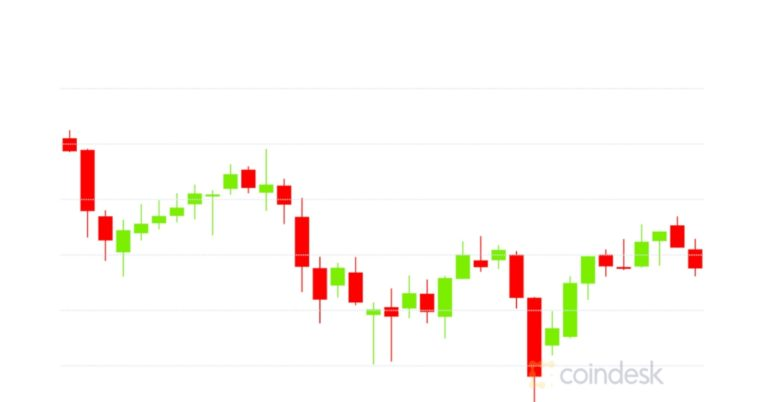 Market Wrap: Bitcoin Drops Briefly Below $33.5 K While Ether Calls Dominate Options