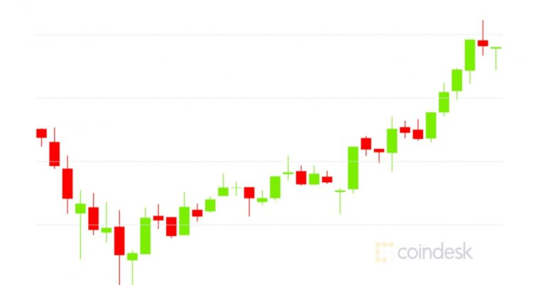 Market Wrap: Bitcoin Breaks $34K as Ether Futures Interest Jumps $350M in a Day