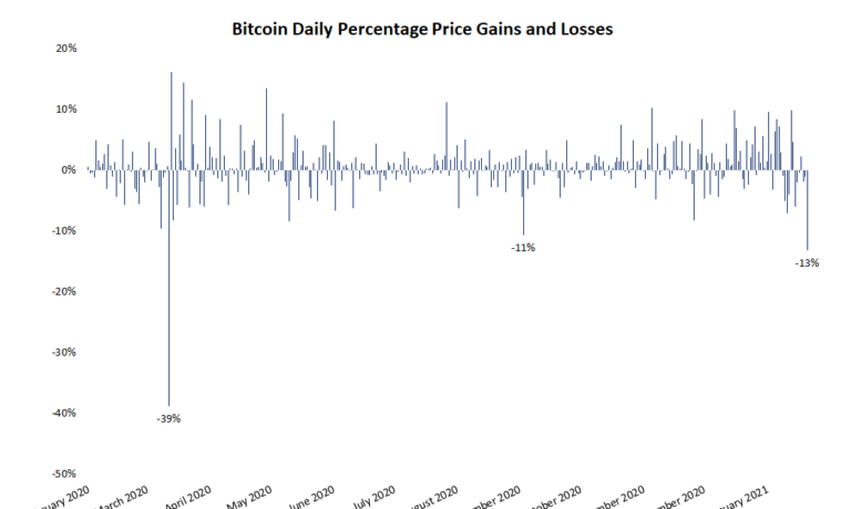 Bitcoin Price Sees Largest Daily Loss in 10 Months
