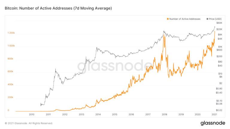 Bitcoin's Active Addresses, Trading Volumes Now at All-Time Highs