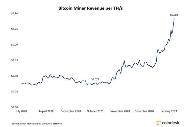 Bitcoin Miners See Revenue Per TH/s Nearly (*3*) in 3 Months
