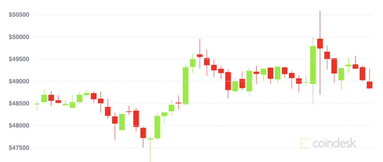 After Breaching $50K, Bitcoin Gives Up Earlier Gains