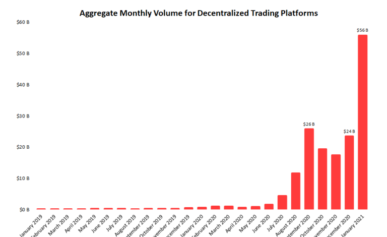 Decentralized Exchange Volumes Hit Record Above $50B in January