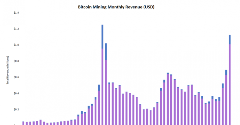 Bitcoin Miners Saw Revenue Rise 62% in January From December