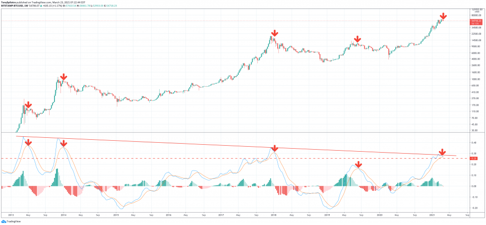 Bitcoin weekly LMACD zoomed