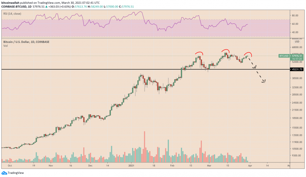 Bitcoin's potential head and shoulder pattern outlook. Source: BTCUSD on TradingView.com