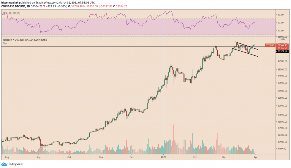 Bitcoin maintains its short-term bullish bias. Source: BTCUSD on TradingView.com