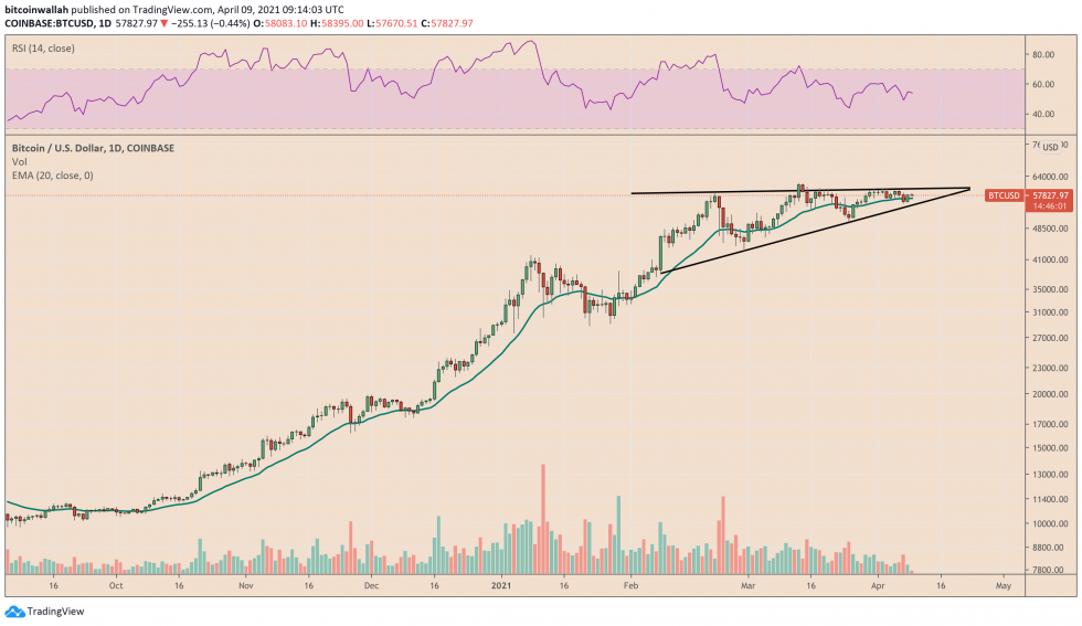Bitcoin's decline to $55,000 expects to meet strong downside rejection. Source: BTCUSD on TradingView.com