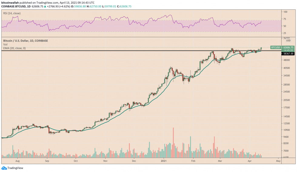 Bitcoin holds $59,000 as support on daily charts. Source: BTCUSD on TradingView.com
