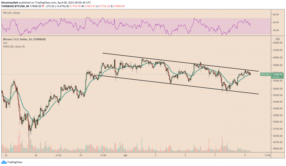 Bitcoin trades inside a descending channel pattern. Source: BTCUSD on TradingView.com