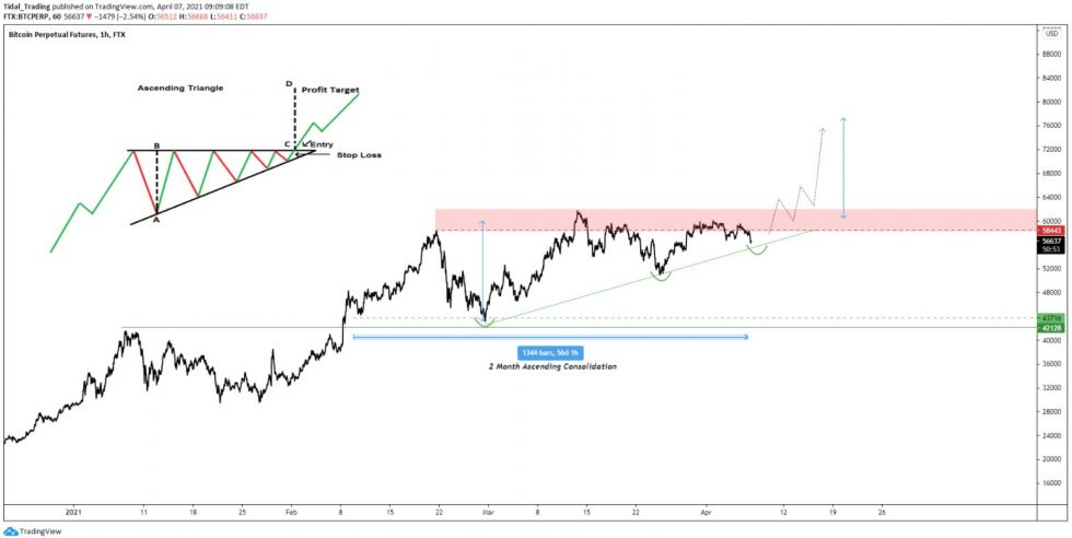 Bitcoin bullish triangle structure, as shared by CryptoHornHairs. Source: BTCUSD on TradingView.com